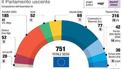 Europee: alle 23 hanno chiuso i seggi