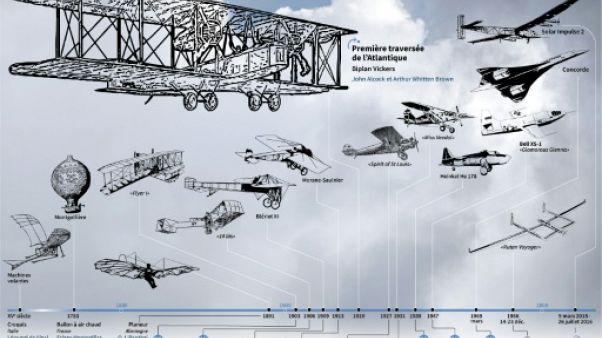 Les dates marquantes de l'histoire de l'aviation civile