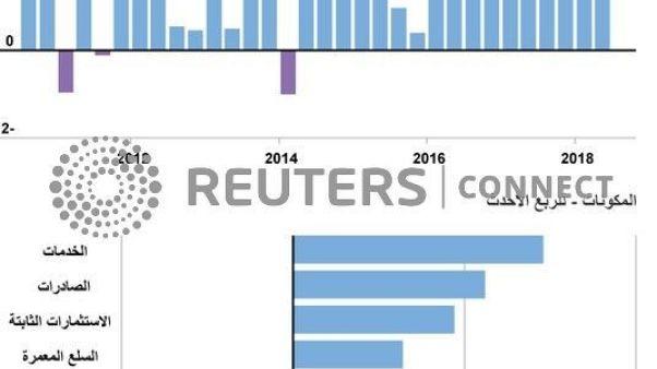 الحكومة الأمريكية تبقي معدل نمو الاقتصاد للربع/1 بلا تعديل عند 3.1%