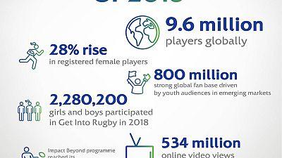 Rugby Afrique Au Cœur D'une Année De Tous les Records Pour le Rugby Mondial