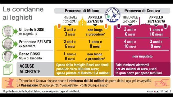Fondi Lega:Cassazione,ok confisca 49 mln