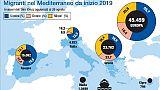 Trenta a Salvini, non azzerare soccorsi