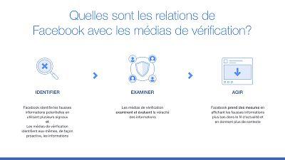Facebook Étend Son Programme de Fact-Checking à 10 Pays Supplémentaires en Afrique Subsaharienne