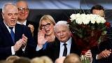 Poland's ruling PiS wins election - results from 72% of constituencies