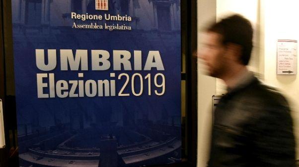 Umbria: vantaggio Tesei a 20 punti