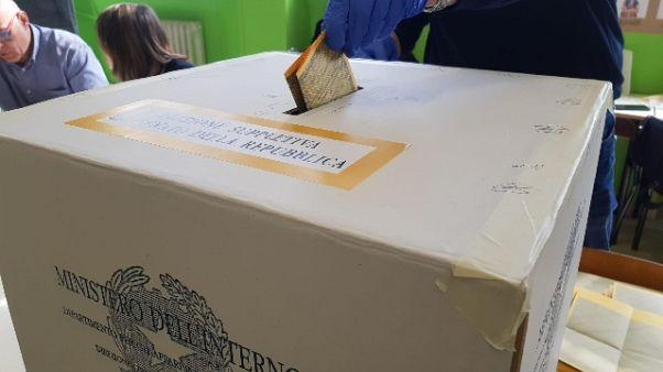 Affluenza a 4,36% in suppletive Umbria