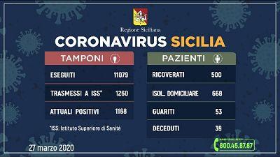 Coronavirus: in Sicilia 1.168 positivi