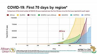 Coronavirus – Africa: 46 African Union Member States reporting COVID-19 cases (4,760), deaths (146), and recoveries (335)