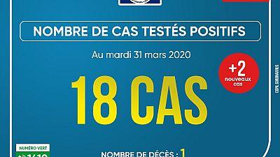 Coronavirus - Gabon : Cas testés positifs au mardi 31 mars 2020