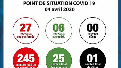 Coronavirus - Côte d'Ivoire : Point de situation COVID-19 04 avril 2020