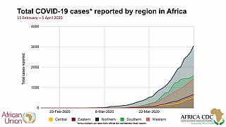 Coronavirus - Africa: African Union Member States reporting COVID-19 cases