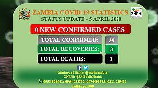 Coronavirus - Zambia: 0 new confirmed cases