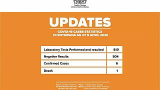 Coronavirus - Botswana: Case statistics as of 5, April 2020