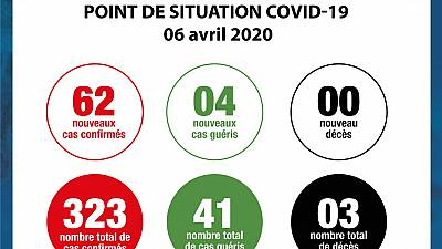 Coronavirus - Côte d'Ivoire : Point de situation COVID-19 06 avril 2020