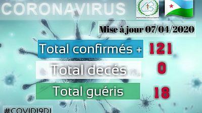 Coronavirus - Djibouti : Mise à jour COVID-19 du 07 Avril 2020