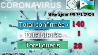Coronavirus - Djibouti : Mise à jour COVID-19 - 09 avril 2020