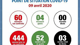 Coronavirus - Côte d'Ivoire : Point de la situation COVID-19 du jeudi 09 avril 2020