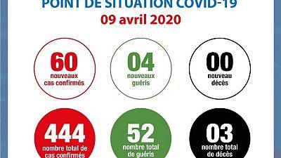Coronavirus - Côte d'Ivoire : Point de la situation COVID-19 du jeudi 09 avril 2020