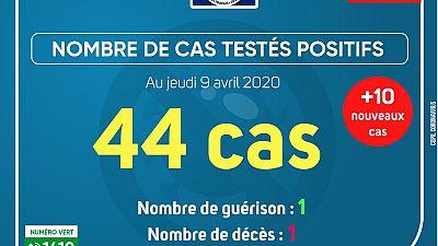 Coronavirus - Gabon : Cas testés positifs (09 avril 2020)