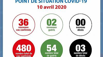 Coronavirus - Côte d'Ivoire : Point de la situation COVID-19 du vendredi 10 avril 2020