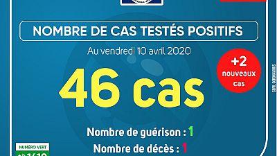Coronavirus - Gabon : Cas testés positifs (10 avril 2020)