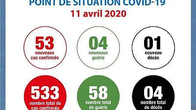 Coronavirus - Côte d'Ivoire : Point de la situation COVID-19 du samedi 11 avril 2020