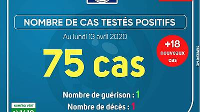 Coronavirus - Gabon : Cas testés positifs (13 avril 2020)