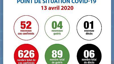 Coronavirus - Côte d'Ivoire : Point de situation COVID-19 13 avril 2020