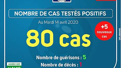 Coronavirus - Gabon : Cas testés positifs (14 avril 2020)