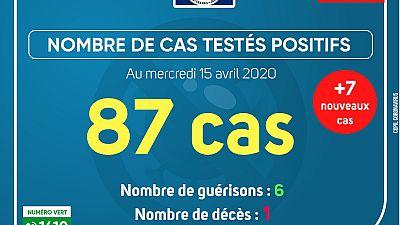Coronavirus - Gabon : Cas testés positifs (15 avril 2020)