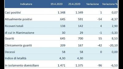 Zero nuovi positivi accertati in Umbria