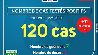 Coronavirus - Gabon : Cas testés positifs (20 avril 2020)