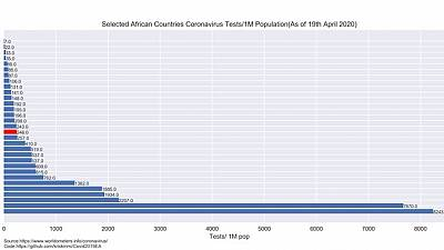 Coronvirus - Djibouti : Riposte contre le coronavirus