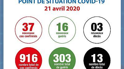 Coronavirus - Côte d'Ivoire : Point de situation COVID-19 21 avril 2020