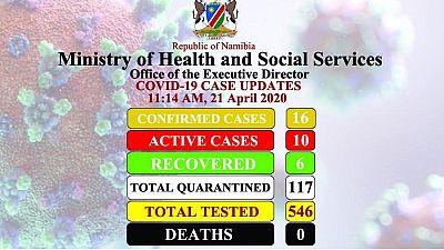 Coronavirus – Namibia: COVID-19 Case Updates 21 April 2020