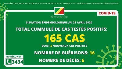 Coronavirus - République du Congo : Situation épidémiologique au 21 avril 2020