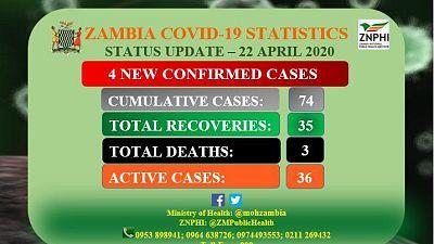 Coronavirus - Zambia: Status Update 22 April 2020