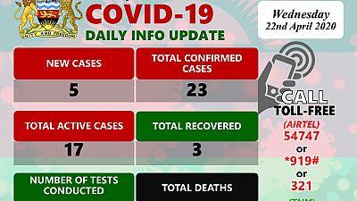 Coronavirus - Malawi: Daily Update 22 April 2020