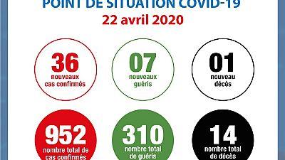 Coronavirus - Côte d'Ivoire : Point de situation COVID-19 22 avril 2020