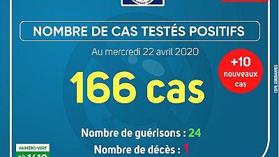 Coronavirus - Gabon : Cas testés positifs (22 avril 2020)