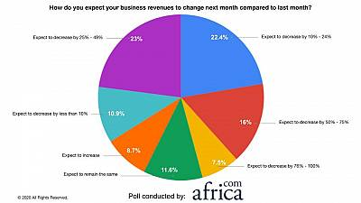 Poll reveals 70% of African businesses expect their revenues to decrease by more than 10% next month
