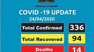 Coronavirus - Kenya: Covid-19 update - 24 April 2020