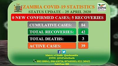 Coronavirus - Zambia: Status Update 25 April 2020