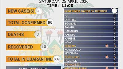 Coronavirus - Sierra Leone: Status Update for COVID-19 (25 April 2020)