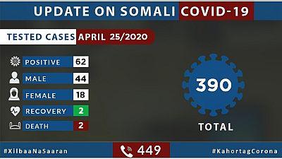 Coronavirus - Somalia: Update on COVID-19 in Somalia (25 April 2020)