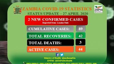 Coronavirus - Zambia: Status Update - 27 April 2020