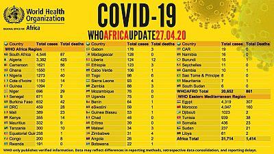Coronavirus - Afrique: Plus de 31 000 cas de COVID-19 en Afrique