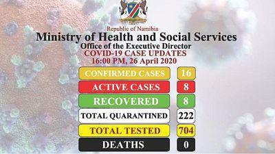Coronavirus – Namibia: COVID-19 Case Updates 26 April 2020