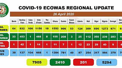Coronavirus - Africa: COVID-19 ECOWAS Daily Update for April 26, 2020