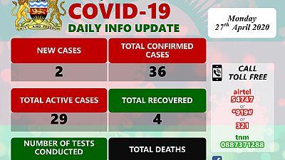 Coronavirus - Malawi: COVID-19 Daily Update 27 April, 2020